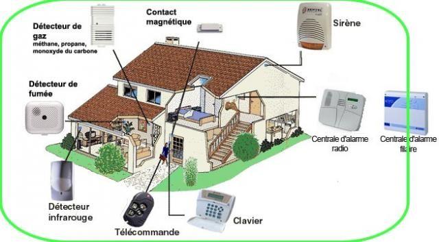 Système De Détection D'Intrusion - Système D'Alarme - Green Light